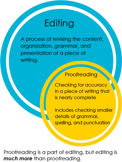 Editing: A process of revising the content, organization, grammar and presentation of a piece of writing. Proofreading: Checking for accuracy in a piece of writing that is nearly complete; includes checking smaller details of grammar, spelling and punctuation. Proofreading is a part of editing, but editing is much more than proofreading.