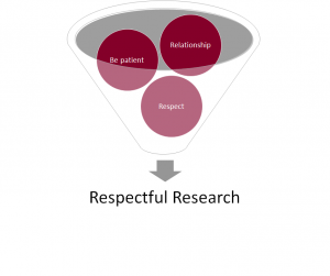 Respectful Research Funnel Diagram highlighting the three components that support respectful research: relationship, respect, and patience.