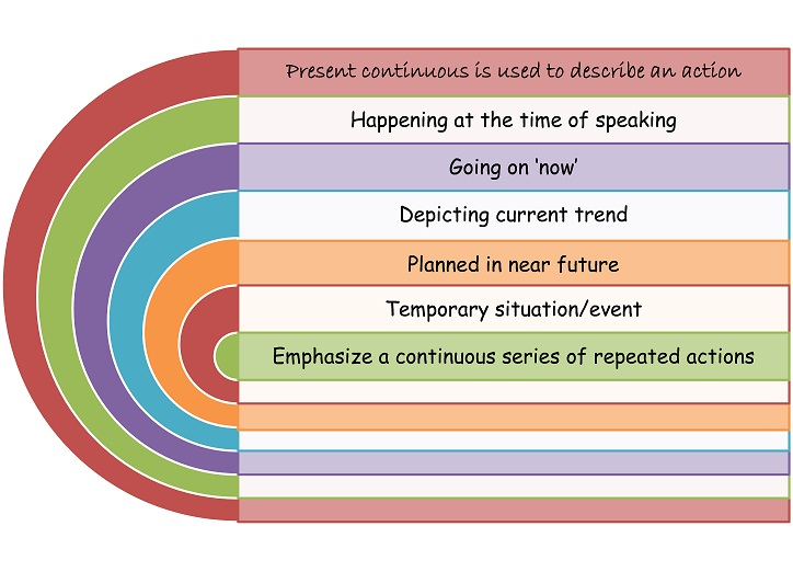 Simple Present And Present Continuous Effective English For Teachers
