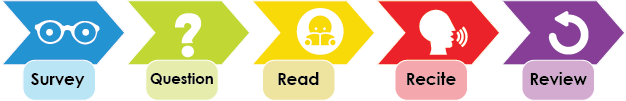Survey, Question, Read, Recite, Review