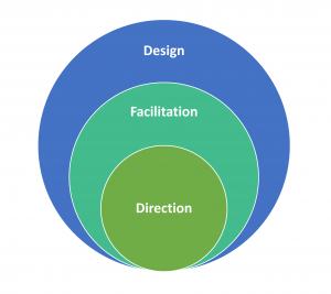 Online instructor roles: Design, facilitation, direction