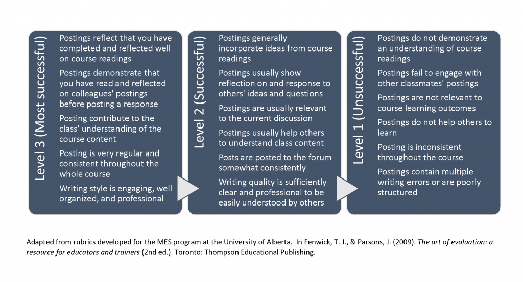 This chart contains a rubric for evaluating forum postings: Level 3 (Most successful) Postings reflect that you have completed and reflected well on course readings Postings demonstrate that you have read and reflected on colleagues' postings before posting a response Posting contribute to the class' understanding of the course content Posting is very regular and consistent throughout the whole course Writing style is engaging, well organized, and professional Level 2 (Successful) Postings generally incorporate ideas from course readings Postings usually show reflection on and response to others' ideas and questions Postings are usually relevant to the current discussion Postings usually help others to understand class content Posts are posted to the forum somewhat consistently Writing quality is sufficiently clear and professional to be easily understood by others Level 1 (Unsuccessful) Postings do not demonstrate an understanding of course readings Postings fail to engage with other classmates' postings Postings are not relevant to course learning outcomes Postings do not help others to learn Posting is inconsistent throughout the course Postings contain multiple writing errors or are poorly structured