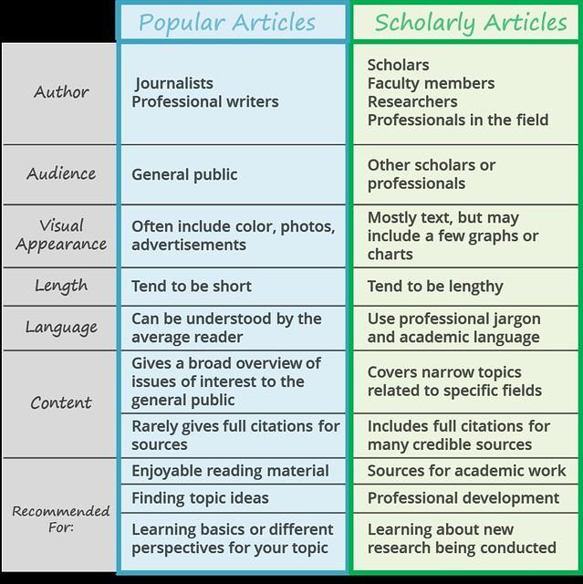 Narrative Essay Writing and Ideas