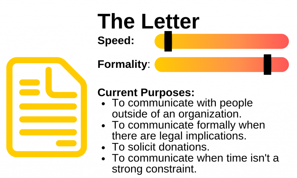 Diagram of a letters speed, formality and purpose. Image description available.