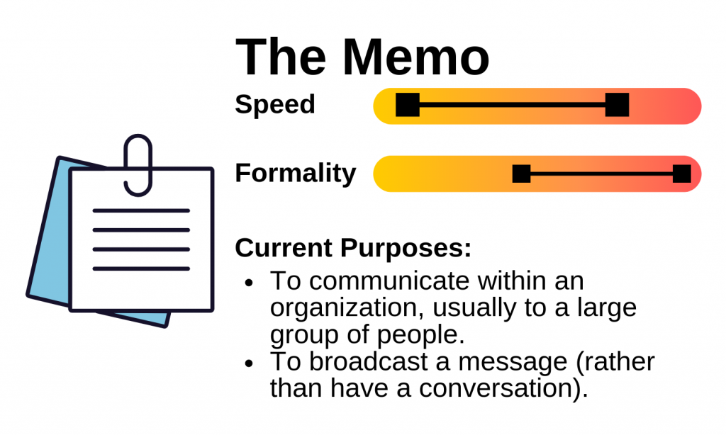 Diagram of a Memo's speed, formality and purpose. Image description available.
