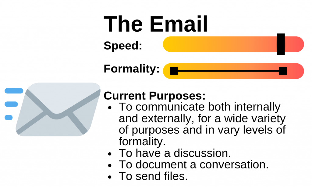 Diagram of an emails speed, formality and purpose. Image description available.