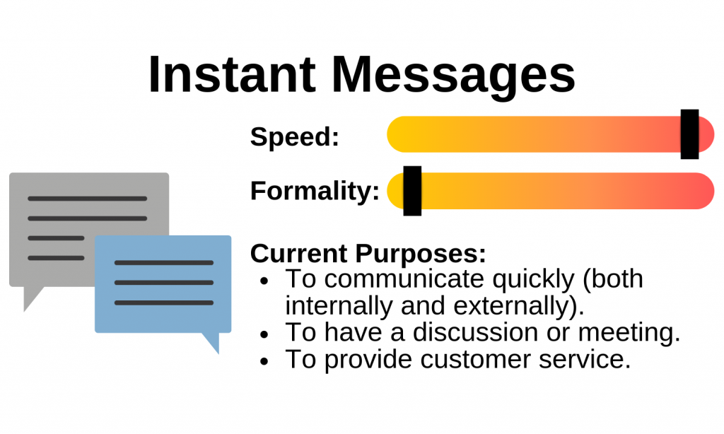 Diagram of an instant messages speed, formality and purpose. Image description available.