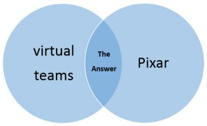 This Venn diagram shows two blue circles, one labeled 'virtual teams' and one labeled 'Pixar.' In the overlap is the answer.