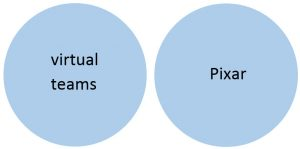 Two blue circles: one labeled virtual teams and one labeled Pixar