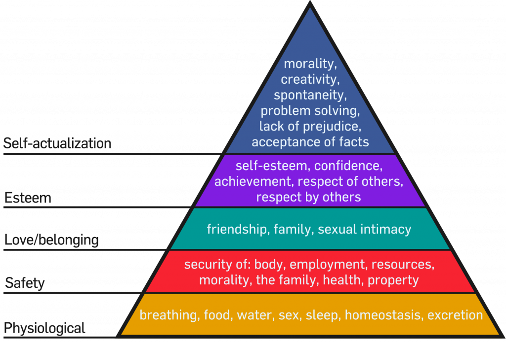 Maslow's hierarchy of needs. Image description available.