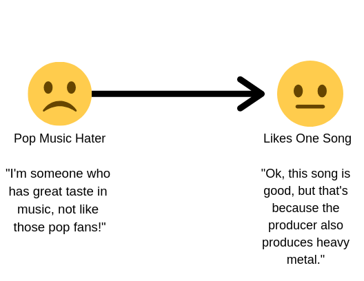 Transition from a pop music hater to liking one song. Image description available.