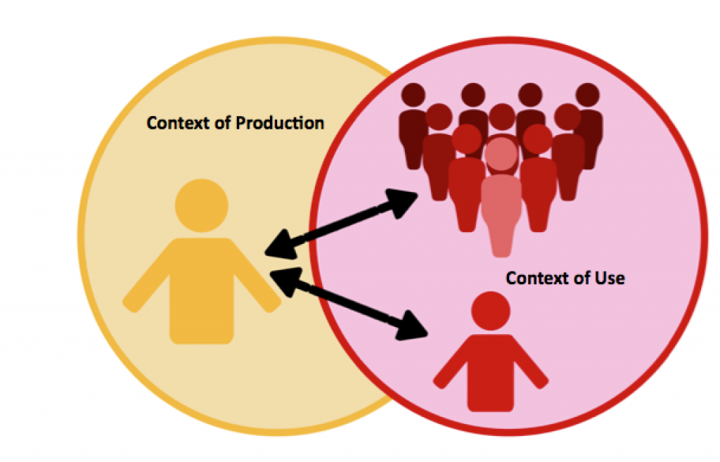 The Context of Product/ Context of Use Model. Image description available.
