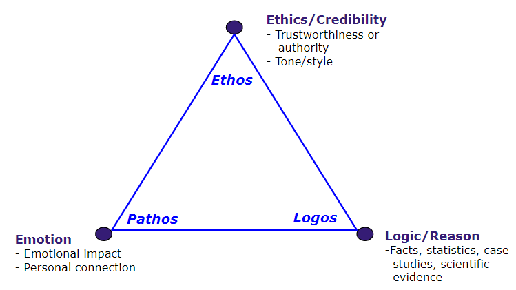 The rhetorical triangle. Image description available.