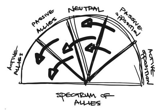A diagram that shows the spectrum of allies. Image description available.