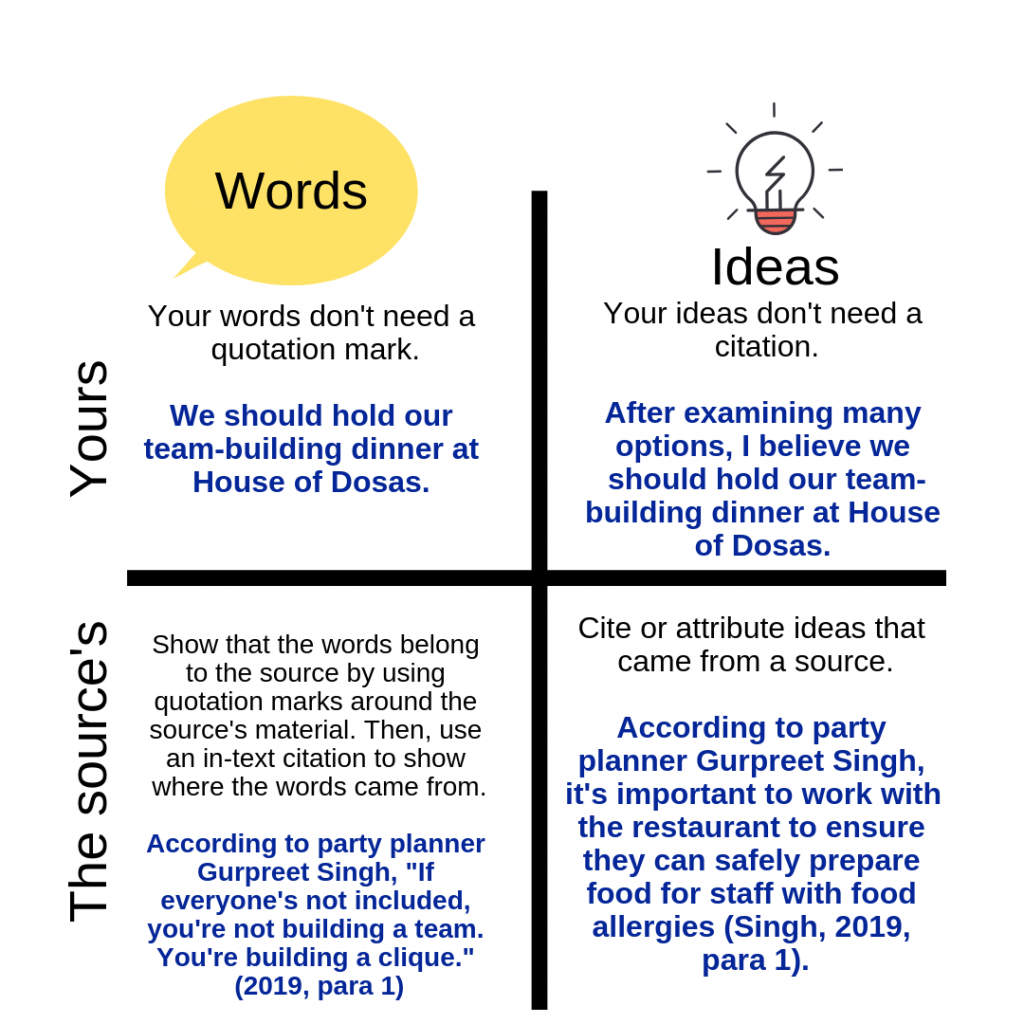 Chart distinguishing between your words and a sources. Image description available.