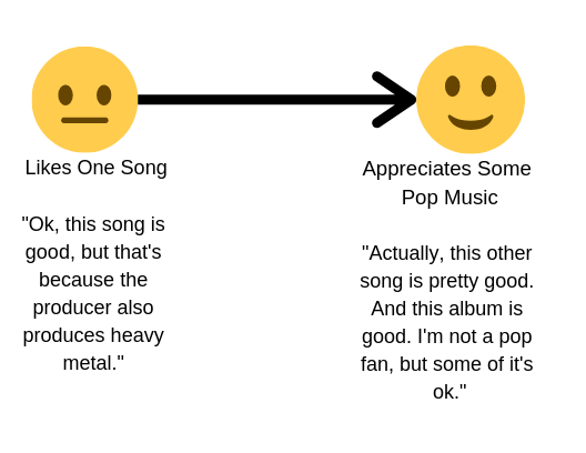 Transition from neutral (liking one song) to appreciating some pop music. Image description available.
