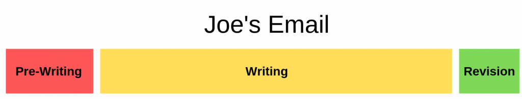 This graph shows Joe's writing process for an email. Image description available.