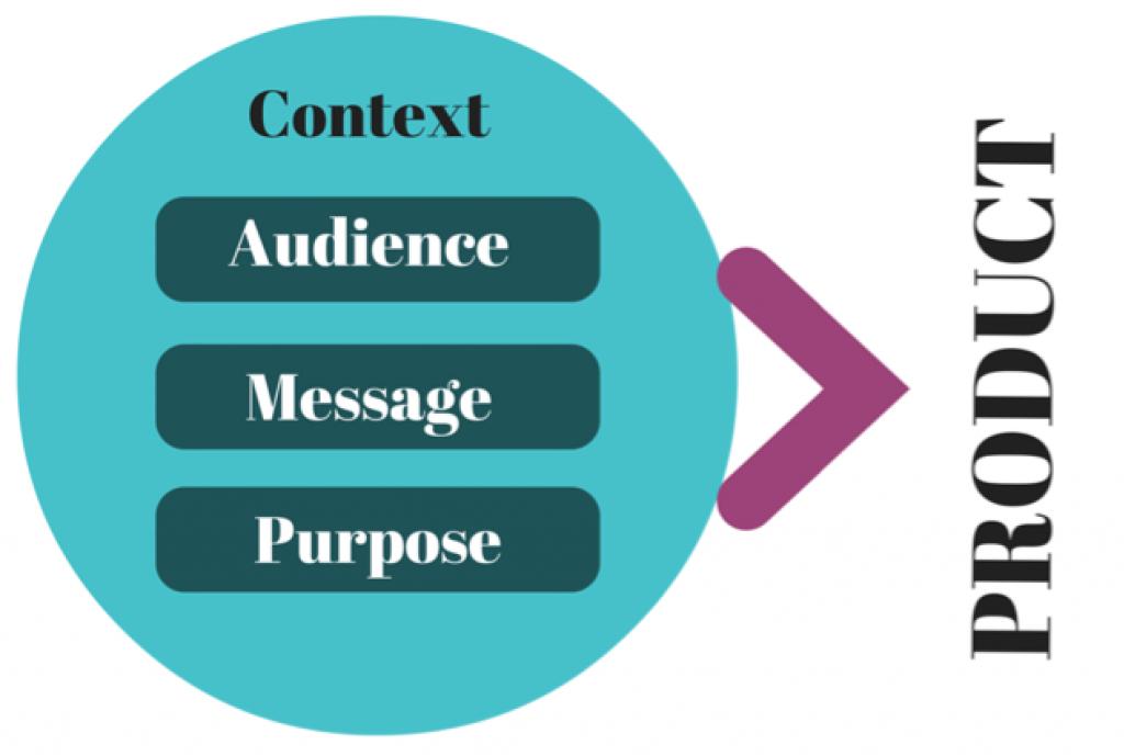 Diagram of Context, Message, Audience, Purpose, Product. Image description available.