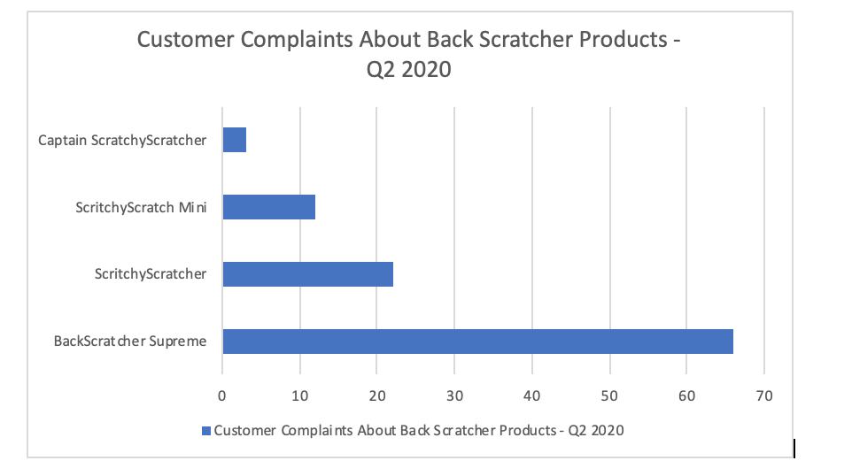 Customer complaints about back scratcher products. Long description available.