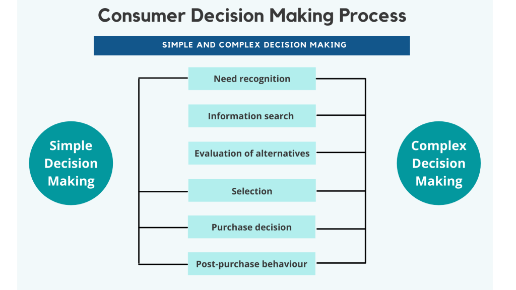 The simple versus the complex decision making process