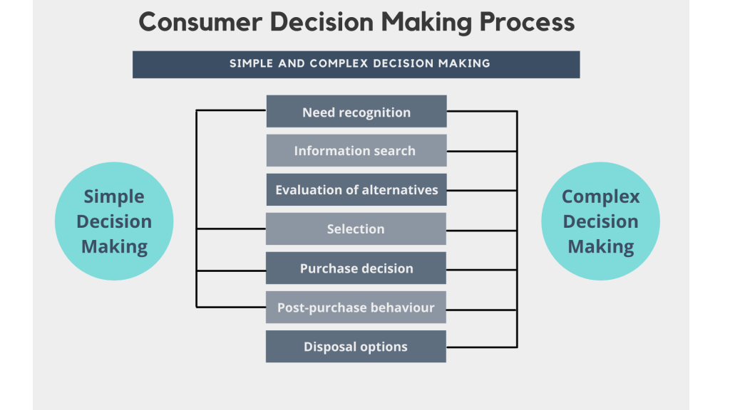 """A comparison between the """"simple"""" and """"complex"""" decision making process a consumer would experience depending on involvement and purchase."""