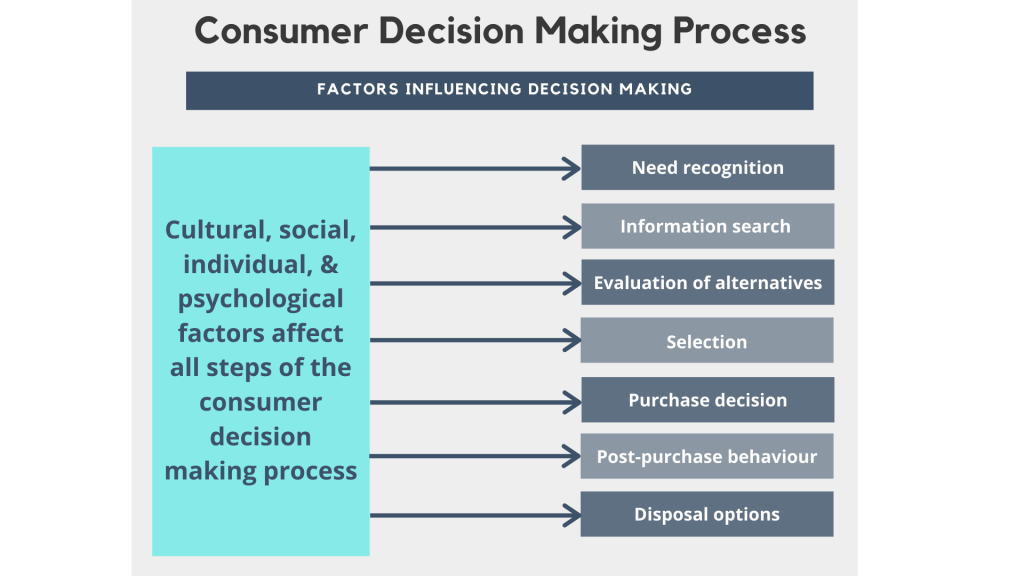 Internal and external factors all play a critical role in influencing consumer decision making at each stage of the consumer decision making process.