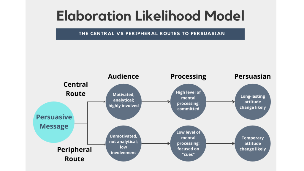 """Image depicting the Elaboration Likelihood Model: the two routes to persuasion are """"central"""" and """"peripheral"""". The central route shows a high level of involvement, mental processing, and the achievement of long-term persuasion. The peripheral route shows low-levels of involvement and minimal mental processing, and only a short-term attitude change as a result."""