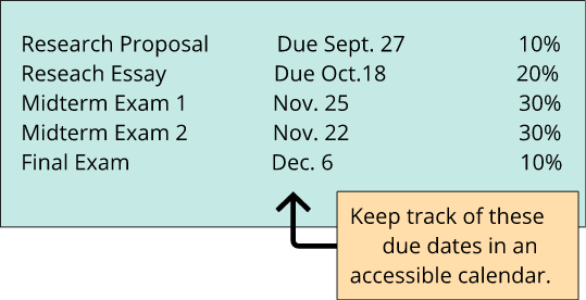 This is an example of how to create a list of assignments and due dates from a course presentation. Keep track of these dates in an accessible calendar.